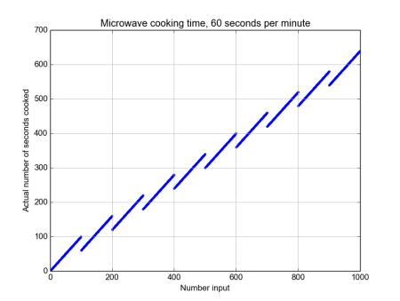 microwave_60